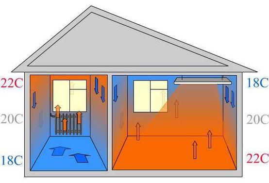 Инфракрасный потолочный обогреватель - описание прибора