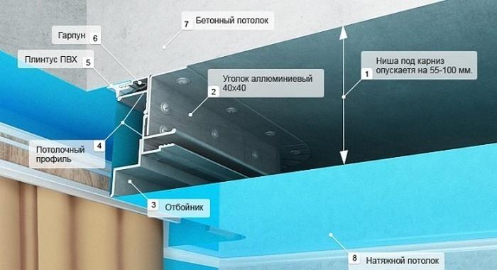 Причины и варианты отступа натяжного потолка в см