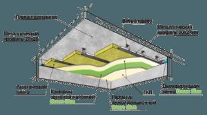 Шумоизоляция потолка Green Glue