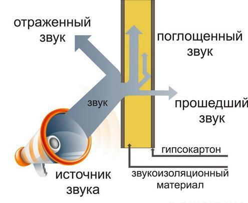 Звукоизоляция посредством увеличения звукопоглощения