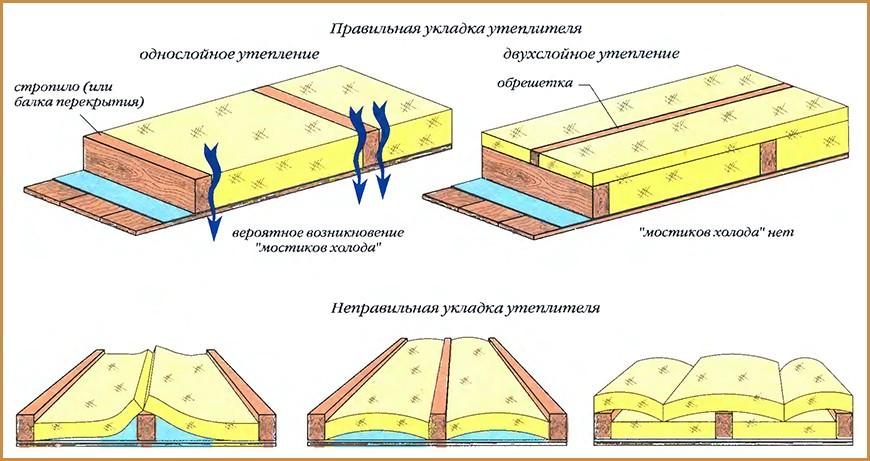 Общая схема утепления потолка