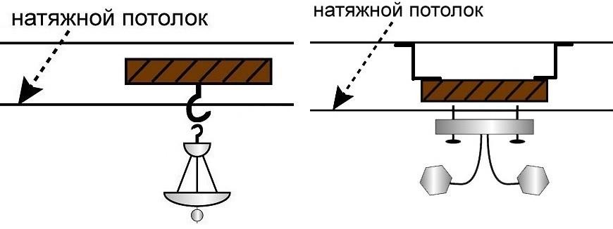 Схема крепления подвесной люстры на натяжной потолок