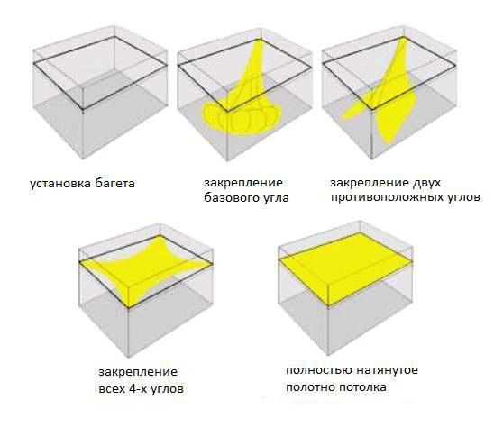 Как устанавливается глянцевый натяжной потолок