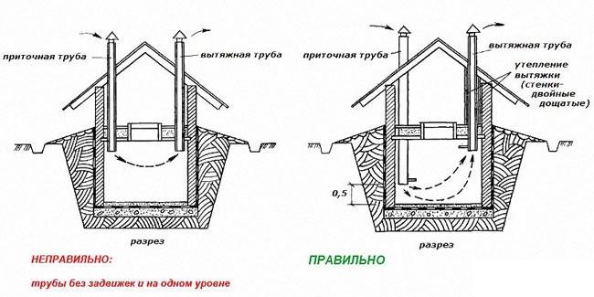 в погребе система вентиляции с двумя трубами