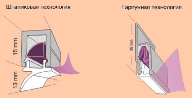 Натяжной потолок на кухне монтаж