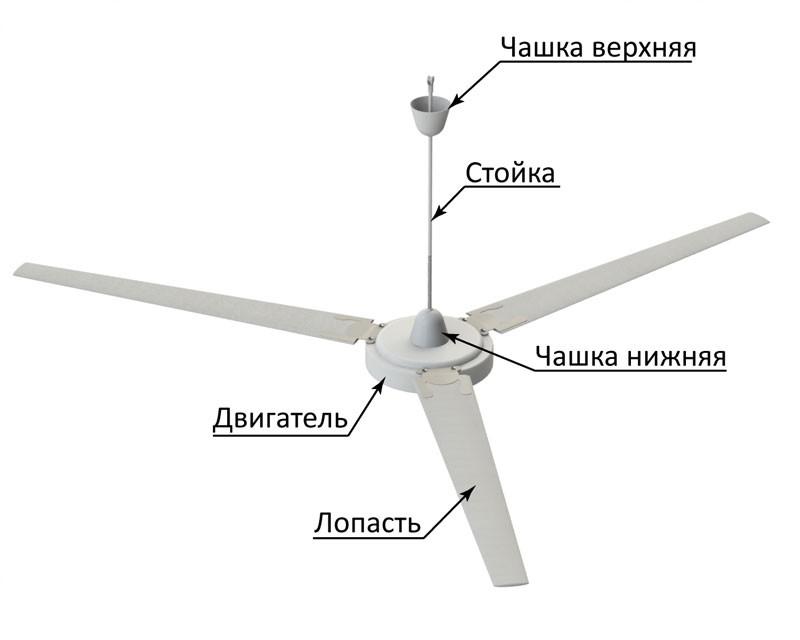 Вентиляторы потолочные: конструктивные особенности