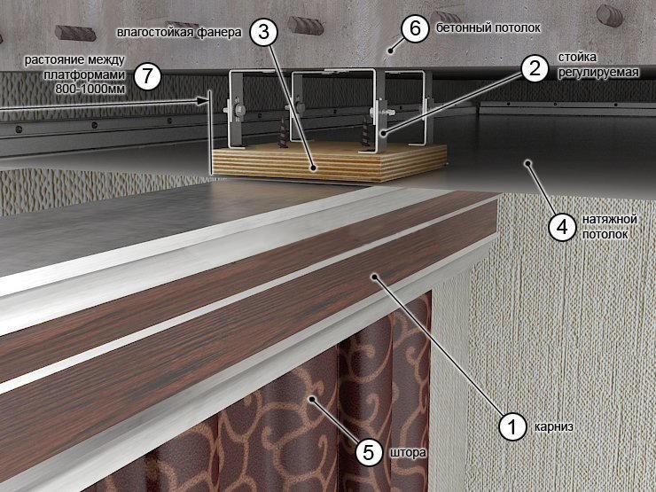 Карнизы для штор под натяжные потолки