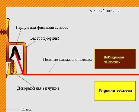 Схема гарпунного крепежа