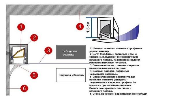Схема штапикового клинового крепежа