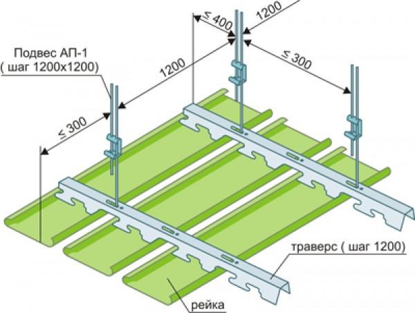 Сравнение реечных потолков открытого и закрытого типов