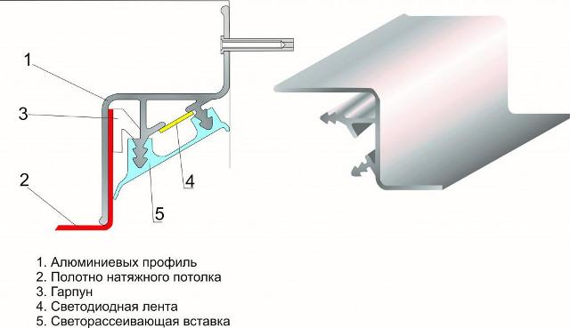 эффект парящего потолка создает особенная конструкция