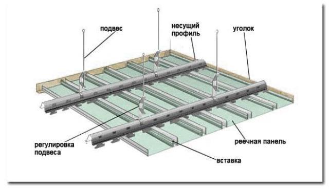 Из чего состоит алюминиевый подвесной потолок