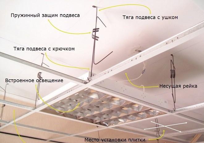 Комплектность подвесной системы