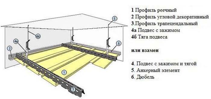 Монтаж реечных потолков: пошаговая инструкция