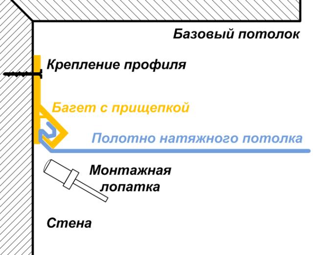 Особенности установки тканевых бесшовных потолков