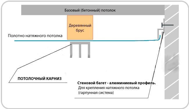 Как крепить гардины к натяжным потолкам