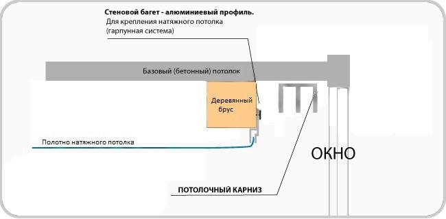 Скрытую нишу можно монтировать идля натяжного потолка