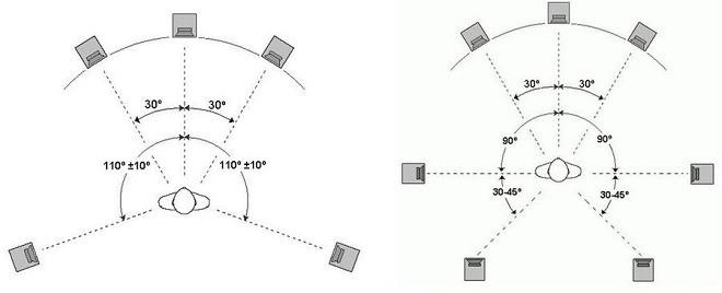 Расположение акустических систем в комнате
