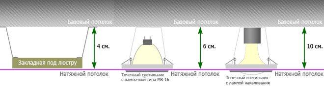 Расстояние между потолком и натяжным п