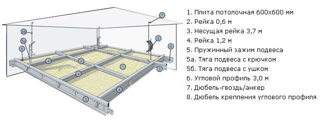 Инструкция по монтажу подвесного потолка армстронг.