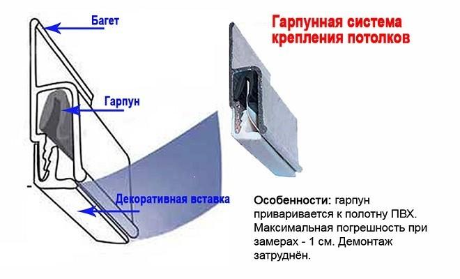 Фото гарпунного метода крепления натяжного потолка