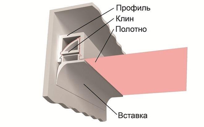 Фото клиновидного метода крепления натяжного потолка