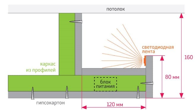 Крепление светодиодной ленты на потолок в карниз из гипсокартона