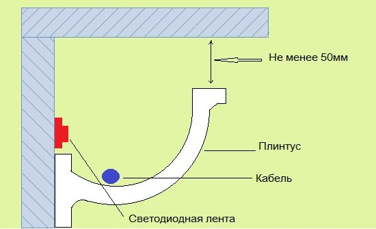 Монтаж ленты на плинтус