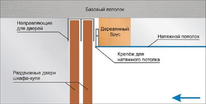 Натяжной потолок вокруг шкафа