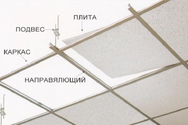 Расчет материалов потолка Армстронг