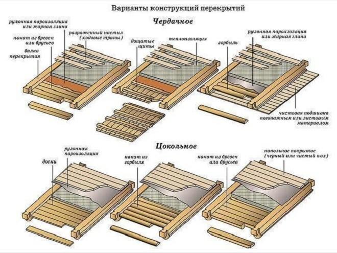 Составные элементы потолочной конструкции частного дома