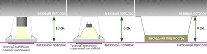 Какой минимальный размер отступа для натяжного потолка