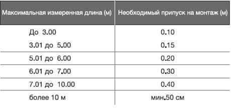 Максимальные размеры натяжных потолков