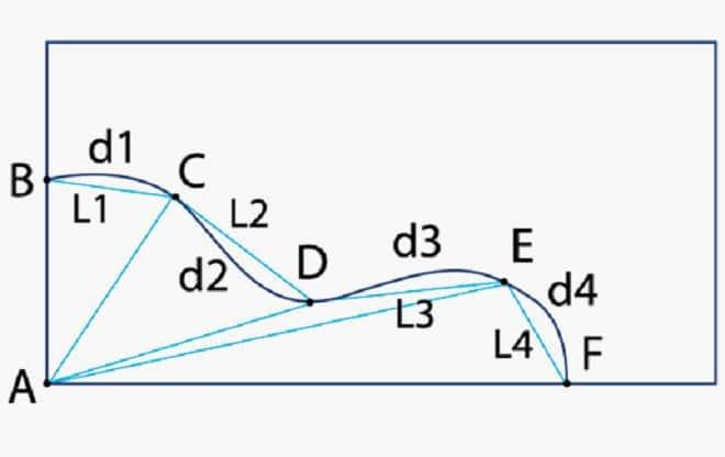 Способы замера криволинейных натяжных потолков