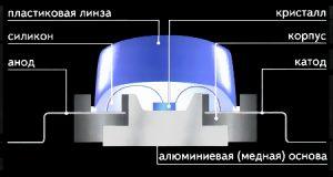 Светодиодные люстры: виды и особенности конструкции