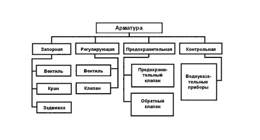 Запорно-регулирующая арматура: виды
