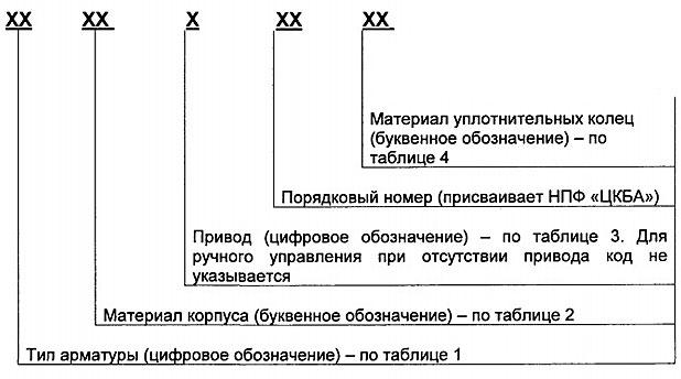 Запорно-регулирующая арматура: виды и применение