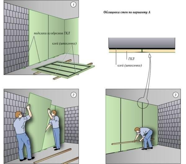Монтаж гипсокартона на стены и потолок своими руками
