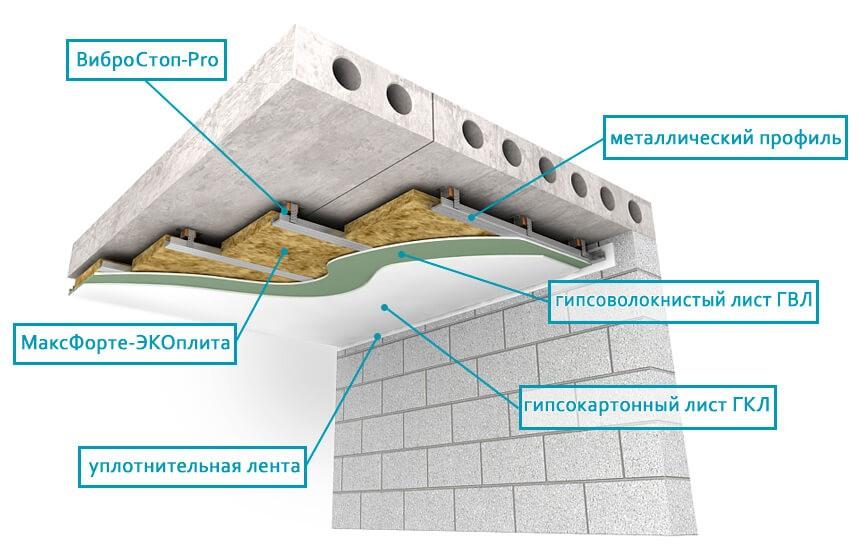 схема шумоизоляции потолков из гипсокартона