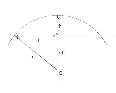 Расчет размеров окружности простого арочного перекрытия