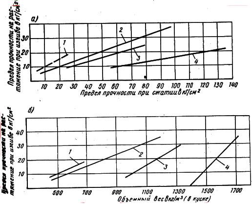 вес керамзита