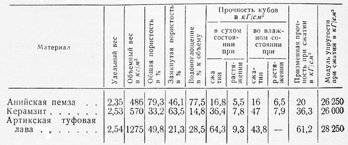 пропорции керамзита
