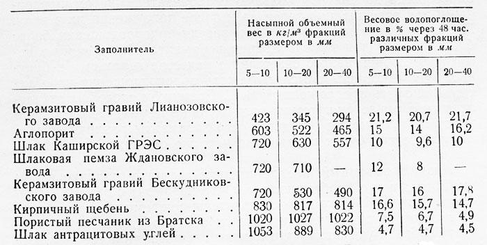 размеры керамзита