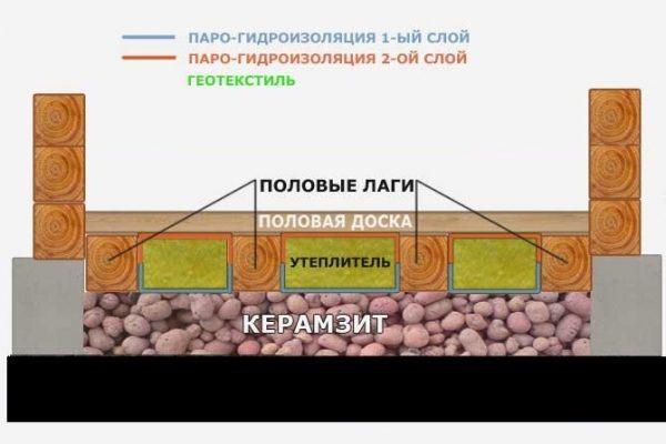 Как утеплить стены с помощью керамзита? Что собой представляет керамзит?