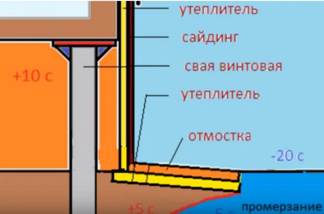 Схема утепления цоколя каркасного дома на сваях