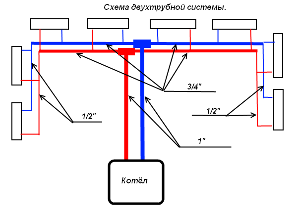 Обвязка радиатора – схемы, применяемое оборудование. Какими способами выполняется обвязка радиаторов отопления. Методы и оборудование обвязки радиаторов отопления