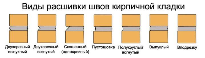 Приспособления для кладки кирпича. Предназначение и особенности приспособлений