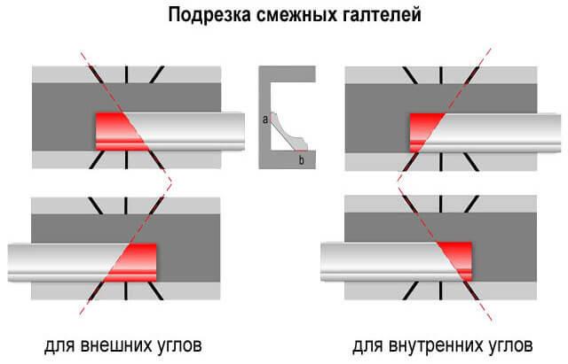как правильно наклеить потолочные плинтуса